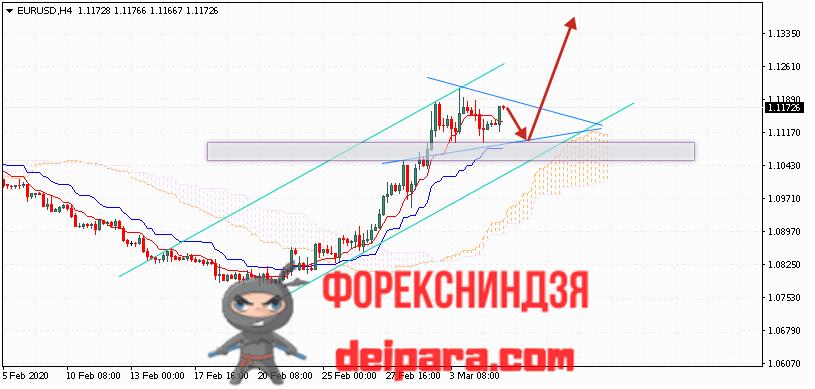 EUR/USD прогноз курса Евро Доллар на 06.03.2020