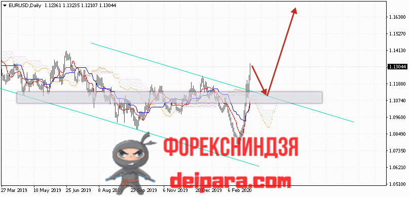 EUR/USD прогноз курса Евро Доллар на 09.03.2020