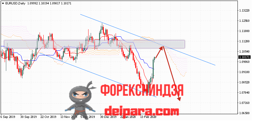 EUR/USD прогноз курса Евро Доллар на 02.03.2020