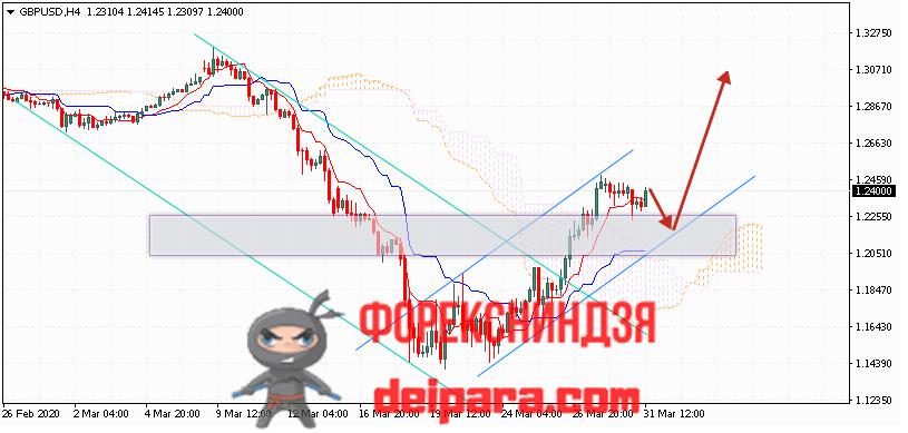 GBP/USD прогноз курса Фунта и Доллара на 01.04.2020