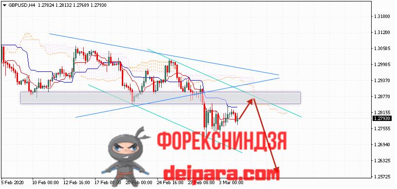 GBP/USD прогноз курса Фунта и Доллара на 05.03.2020