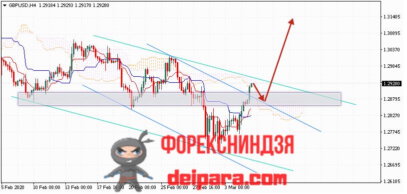 GBP/USD прогноз курса Фунта и Доллара на 06.03.2020