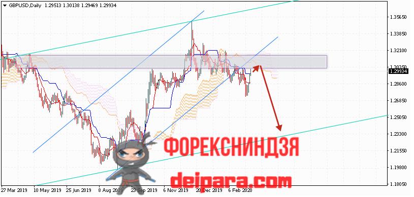 GBP/USD прогноз курса Фунта и Доллара на 09.03.2020