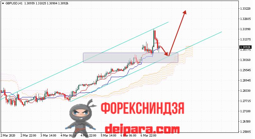 GBP/USD прогноз курса Фунта и Доллара на 10.03.2020