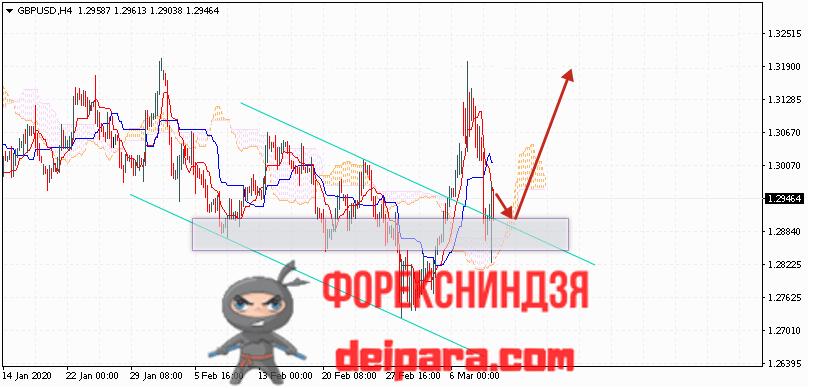 GBP/USD прогноз курса Фунта и Доллара на 12.03.2020