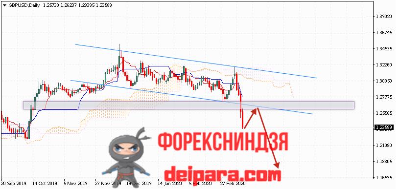 GBP/USD прогноз курса Фунта и Доллара на 16.03.2020