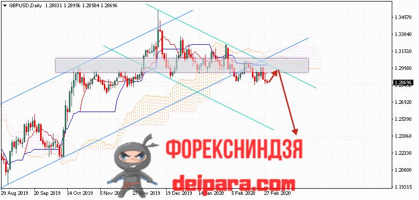 GBP/USD прогноз курса Фунта и Доллара на 02.03.2020