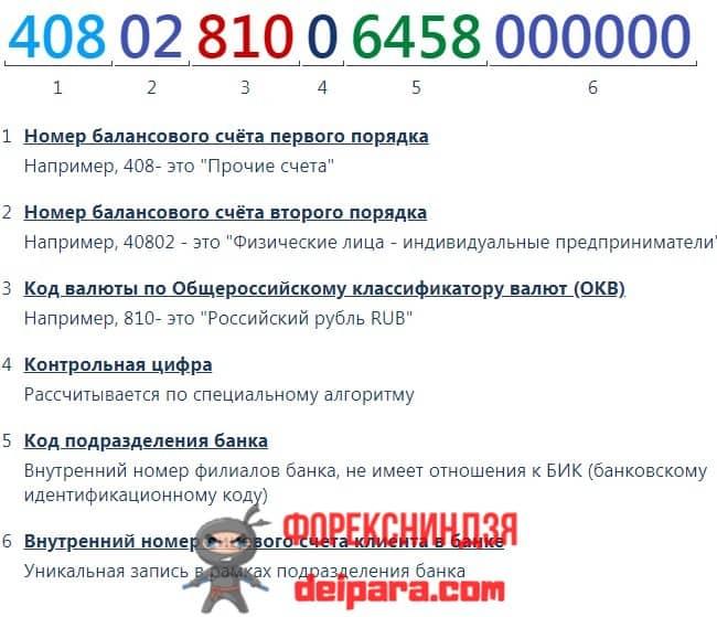 Рисунок 3. Проверить расчетный счет организации онлайн по ИНН можно по этой расшифровке.