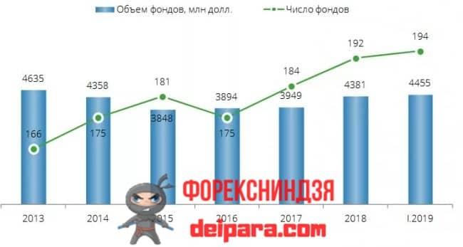Рисунок 3. Динамика количества и объема венчурных фондов в России, объединяющих частных инвесторов и финансирующих стартапы.
