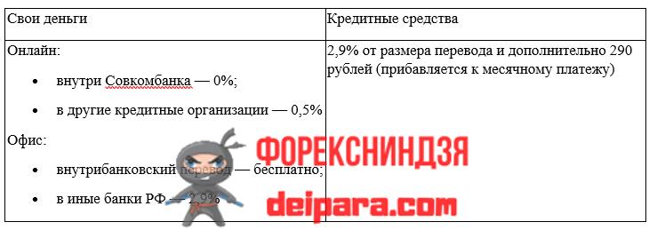 Какие существуют лимиты и ограничения по переводам средств в Совкомбанке
