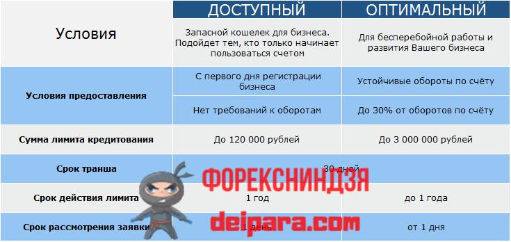 Овердрафт от Совкомбанк