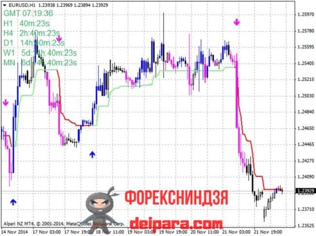 Рисунок 2. Индикатор стрелочный с алертом Trend Trading.