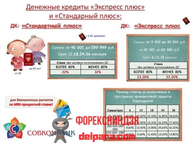 Размеры процентной ставки в Совкомбанке