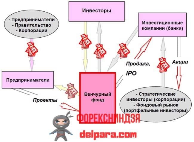 Рисунок 1. Схема, объясняющая, что значит и как стать венчурным инвестором.