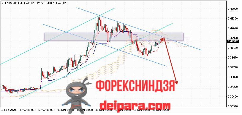USD/CAD прогноз курса Доллар Канадский Доллар на 01.04.2020