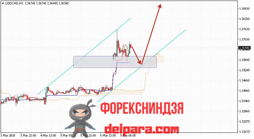 USD/CAD прогноз курса Доллар Канадский Доллар на 10.03.2020