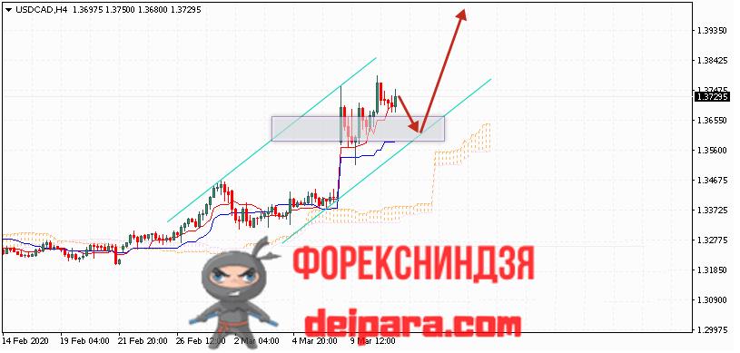 USD/CAD прогноз курса Доллар Канадский Доллар на 12.03.2020