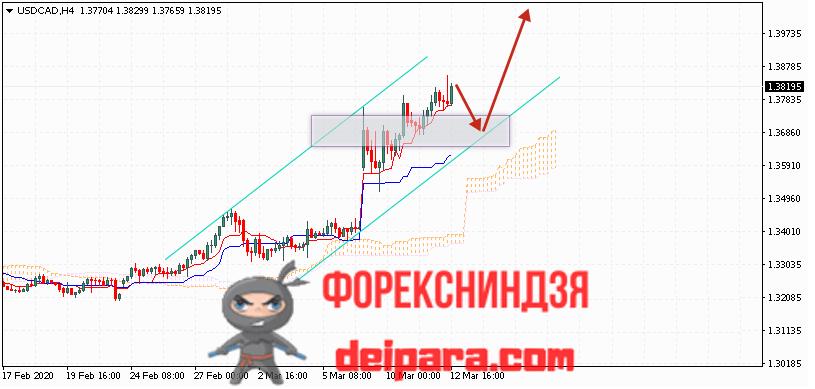 USD/CAD прогноз курса Доллар Канадский Доллар на 13.03.2020