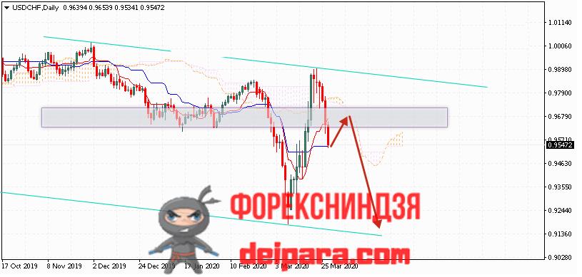 USD/CHF прогноз курса Доллар Франк на 30.03.2020