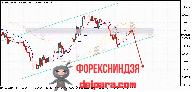 USD/CHF прогноз курса Доллар Франк на 01.04.2020