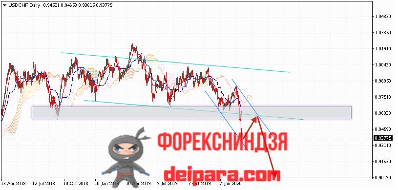USD/CHF прогноз курса Доллар Франк на 09.03.2020