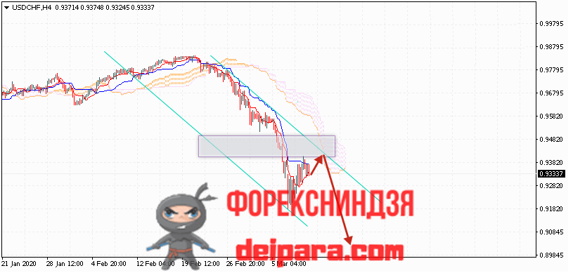 USD/CHF прогноз курса Доллар Франк на 12.03.2020