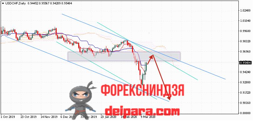 USD/CHF прогноз курса Доллар Франк на 16.03.2020