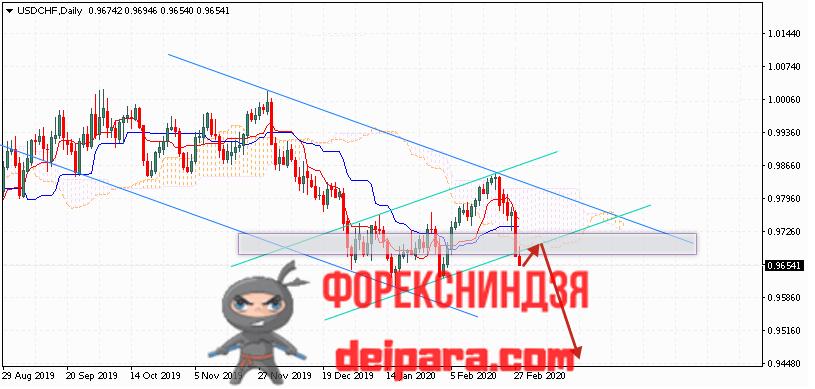 USD/CHF прогноз курса Доллар Франк на 02.03.2020