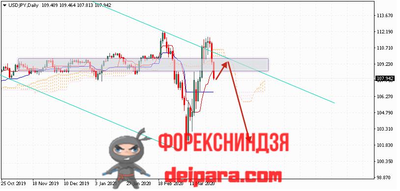 USD/JPY прогноз курса Доллар Иена на 30.03.2020