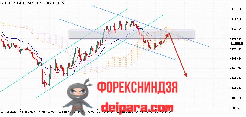 USD/JPY прогноз курса Доллар Иена на 01.04.2020
