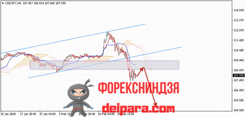 USD/JPY прогноз курса Доллар Иена на 04.03.2020