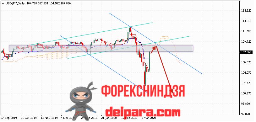 USD/JPY прогноз курса Доллар Иена на 16.03.2020
