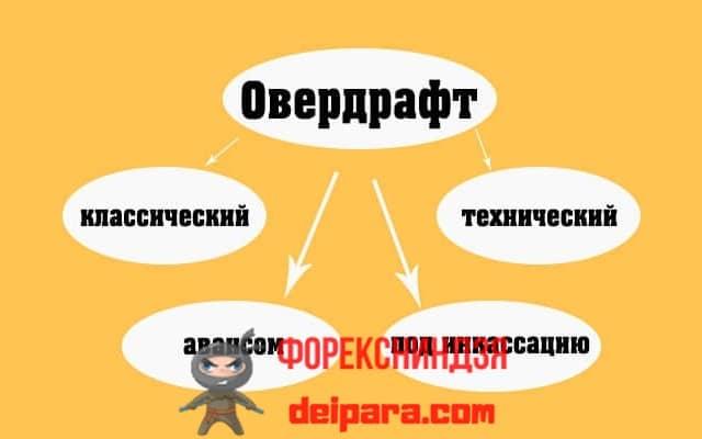 Оформить Овердрафт кредит от Совкомбанк