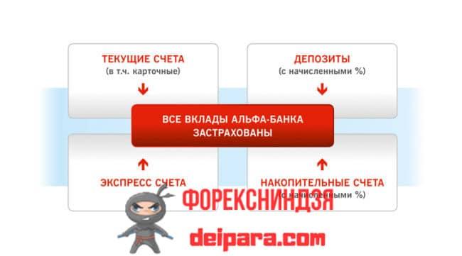 Страхование вкладов Альфа-Банка
