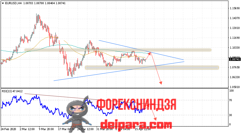 EUR/USD прогноз курса Евро Доллар на 21.04.2020