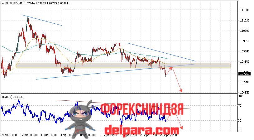 EUR/USD прогноз курса Евро Доллар на 24.04.2020