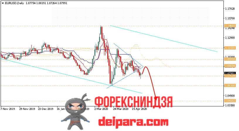 EUR/USD прогноз курса Евро Доллар на 27.04.2020