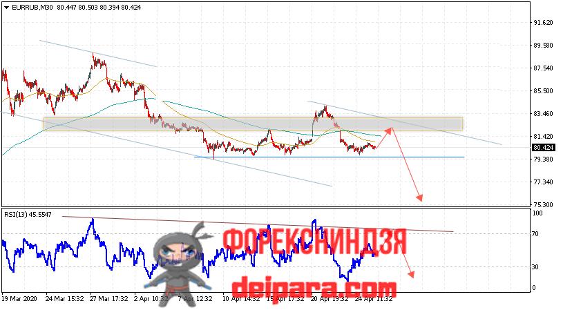 EUR/USD прогноз курса Евро Доллар на 28.04.2020