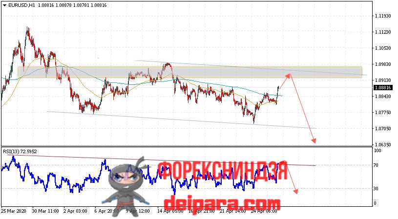 EUR/USD прогноз курса Евро Доллар на 29.04.2020