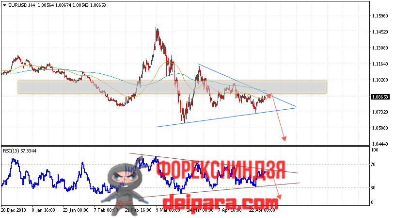 EUR/USD прогноз курса Евро Доллар на 30.04.2020