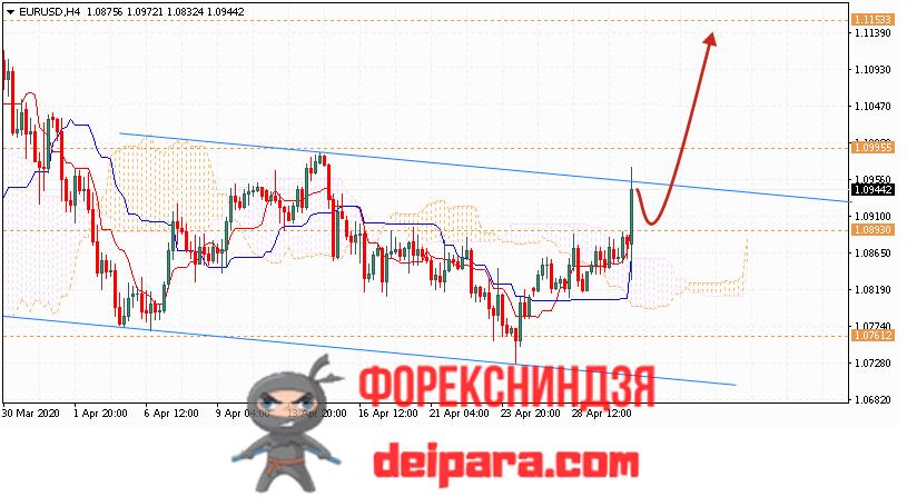 EUR/USD прогноз курса Евро Доллар на 01.05.2020