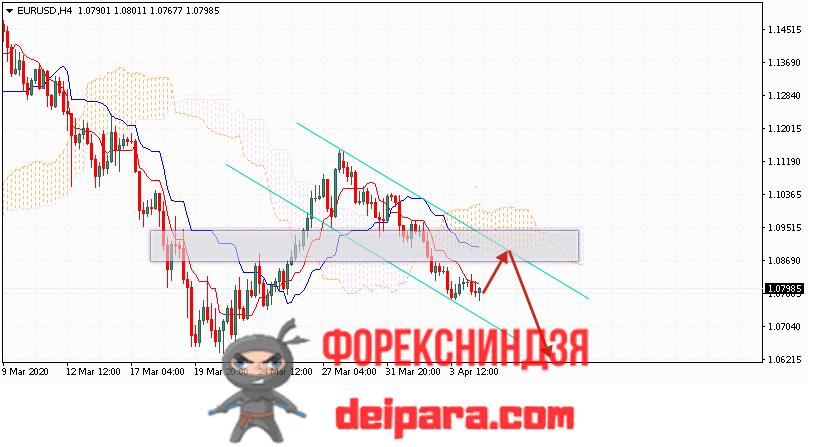 EUR/USD прогноз курса Евро Доллар на 07.04.2020