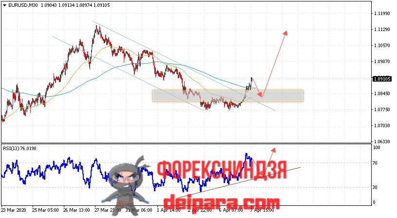EUR/USD прогноз курса Евро Доллар на 08.04.2020