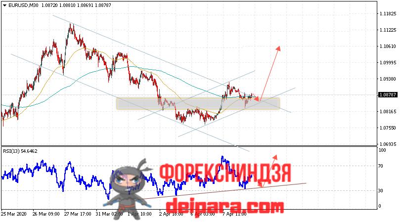 EUR/USD прогноз курса Евро Доллар на 09.04.2020