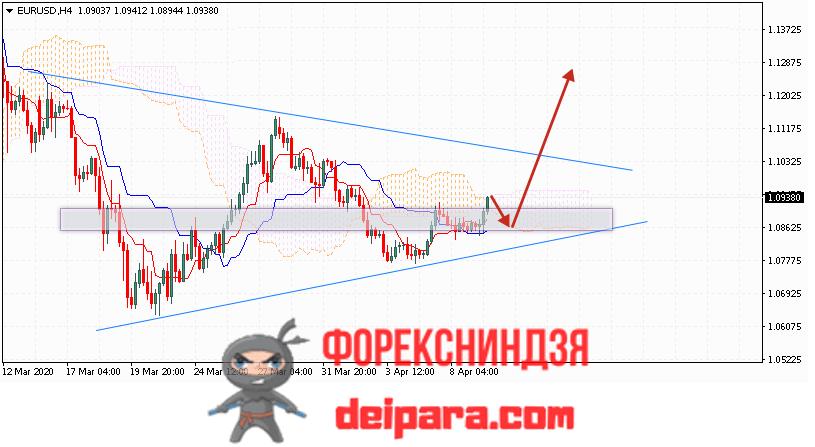 EUR/USD прогноз курса Евро Доллар на 10.04.2020