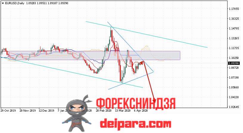 EUR/USD прогноз курса Евро Доллар на 13.04.2020