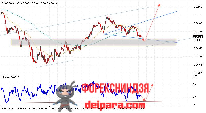 EUR/USD прогноз курса Евро Доллар на 02.04.2020