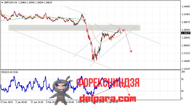 GBP/USD прогноз курса Фунта и Доллара на 16.04.2020