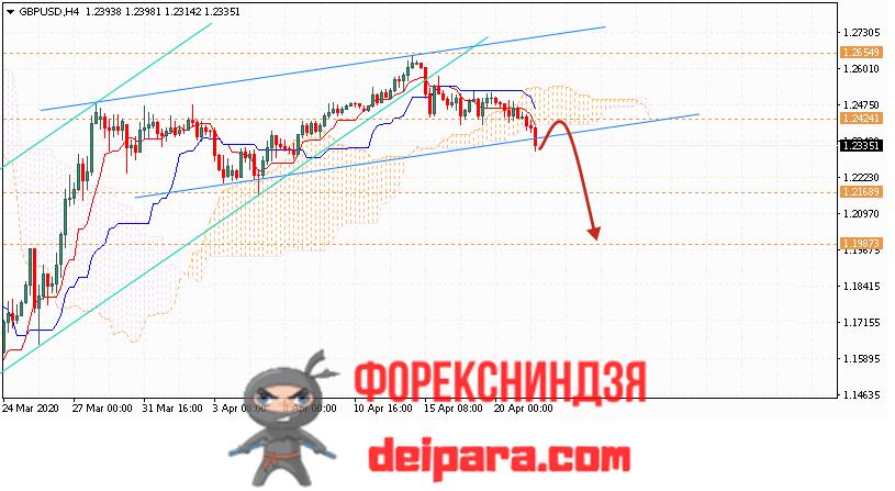 GBP/USD прогноз курса Фунта и Доллара на 22.04.2020