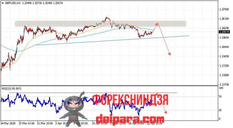 GBP/USD прогноз курса Фунта и Доллара на 24.04.2020